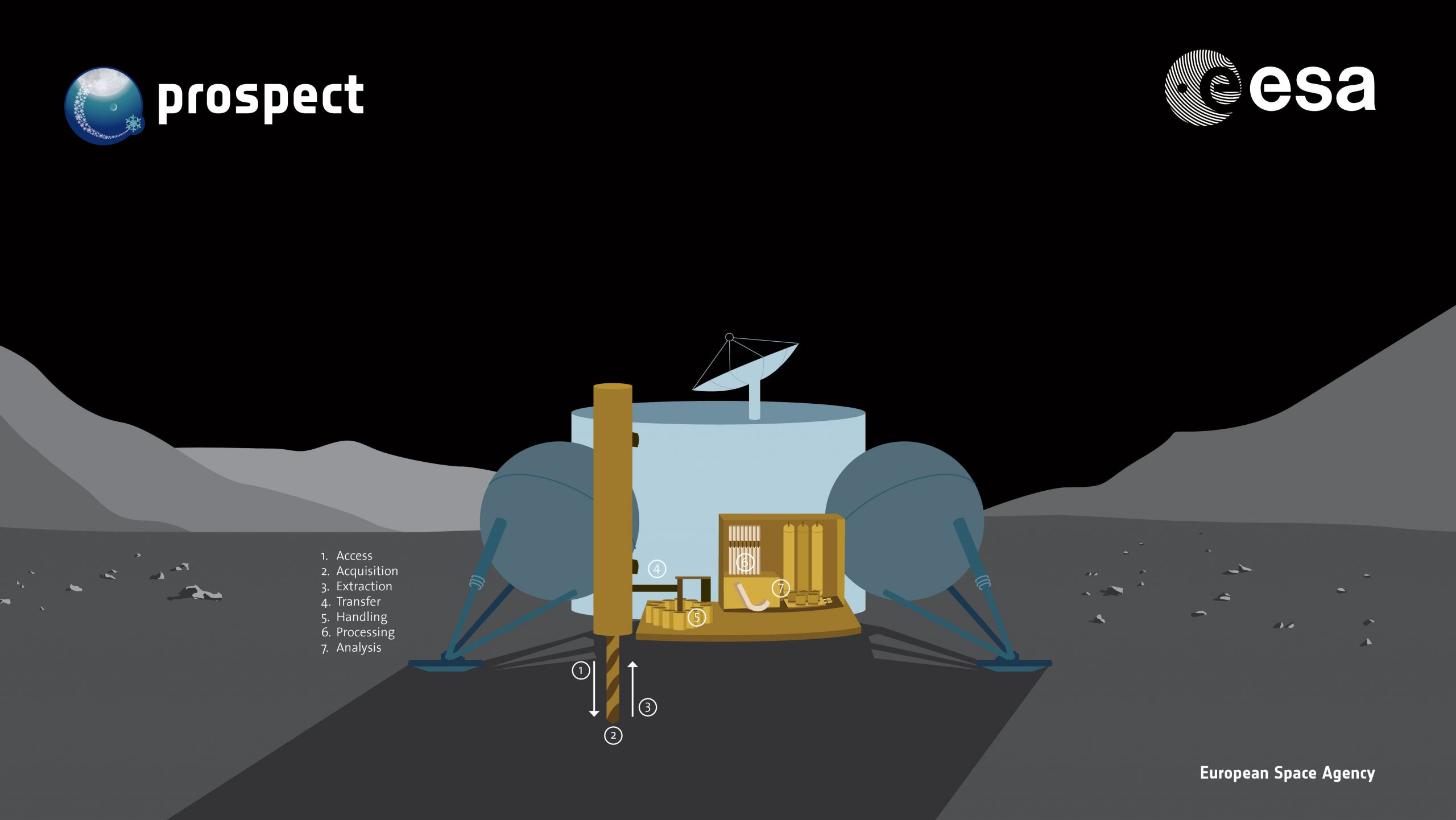C10 Extracting water from lunar soil – Learning about filtration and distillation